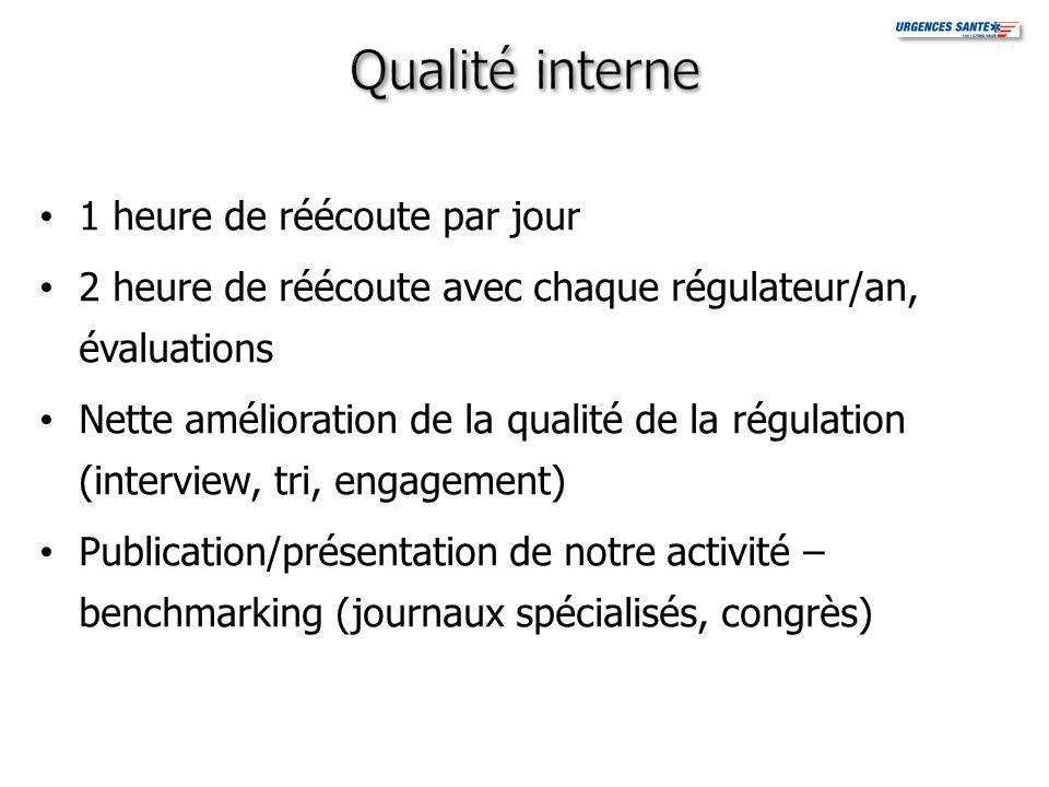 1 heure de réécoute par jour 2 heure de réécoute avec chaque régulateur/an, évaluations Nette amélioration de la qualité de la régulation (interview,