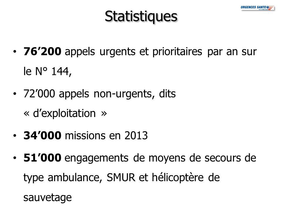Statistiques 76200 appels urgents et prioritaires par an sur le N° 144, 72000 appels non-urgents, dits « dexploitation » 34000 missions en 2013 51000