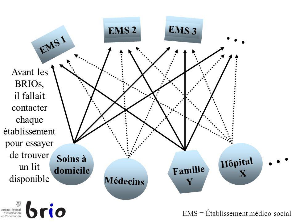 EMS 2 EMS 3 EMS 1 CMS 1 Soins à domicile Médecins Famille Y Hôpital X a Avant les BRIOs, il fallait contacter chaque établissement pour essayer de tro