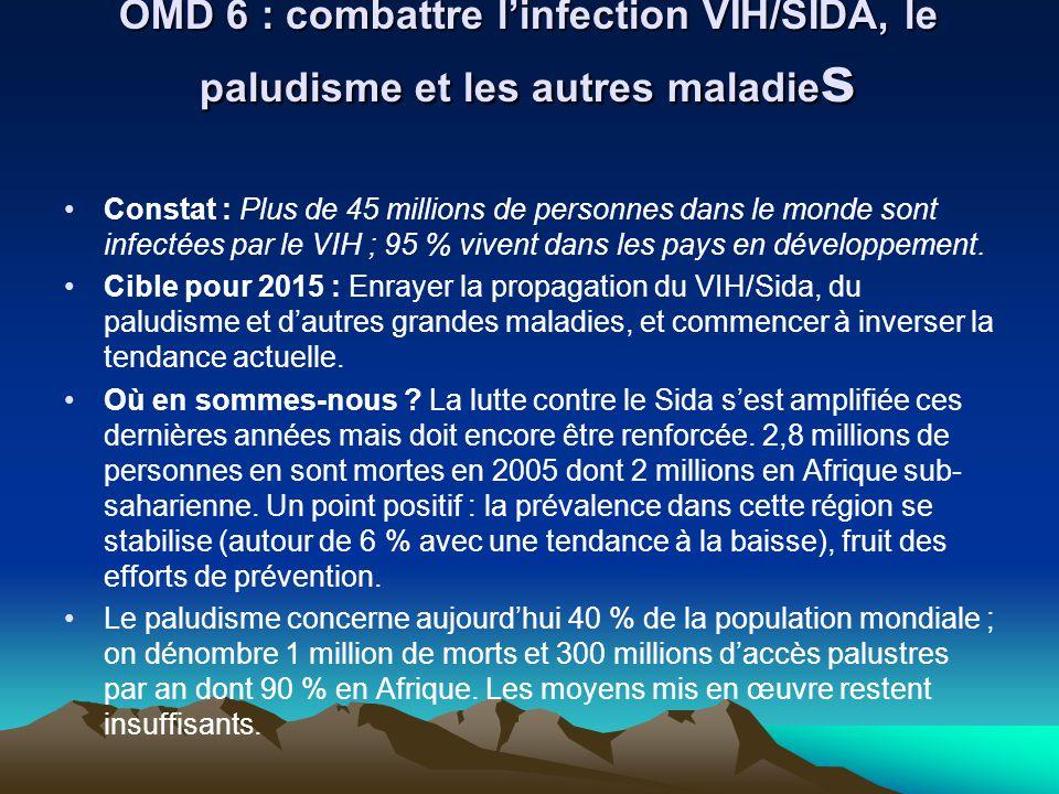 OMD 6 : combattre linfection VIH/SIDA, le paludisme et les autres maladie s Constat : Plus de 45 millions de personnes dans le monde sont infectées pa