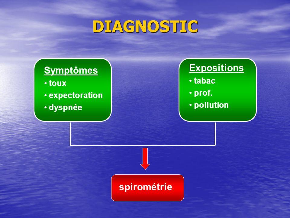DIAGNOSTIC Symptômes toux expectoration dyspnée Expositions tabac prof. pollution spirométrie