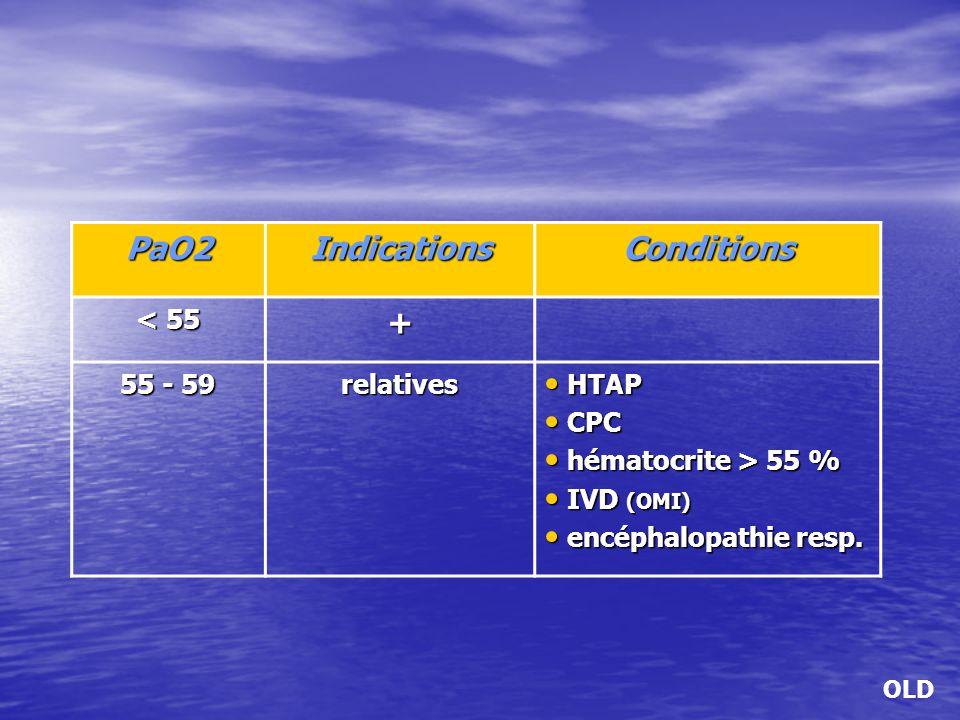 PaO2IndicationsConditions < 55 + 55 - 59 relatives HTAP HTAP CPC CPC hématocrite > 55 % hématocrite > 55 % IVD (OMI) IVD (OMI) encéphalopathie resp. e