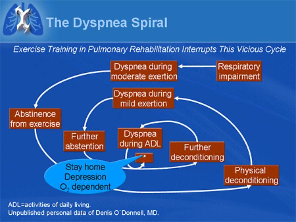 rehabilitation. Slide 65. The Dyspnea Spiral