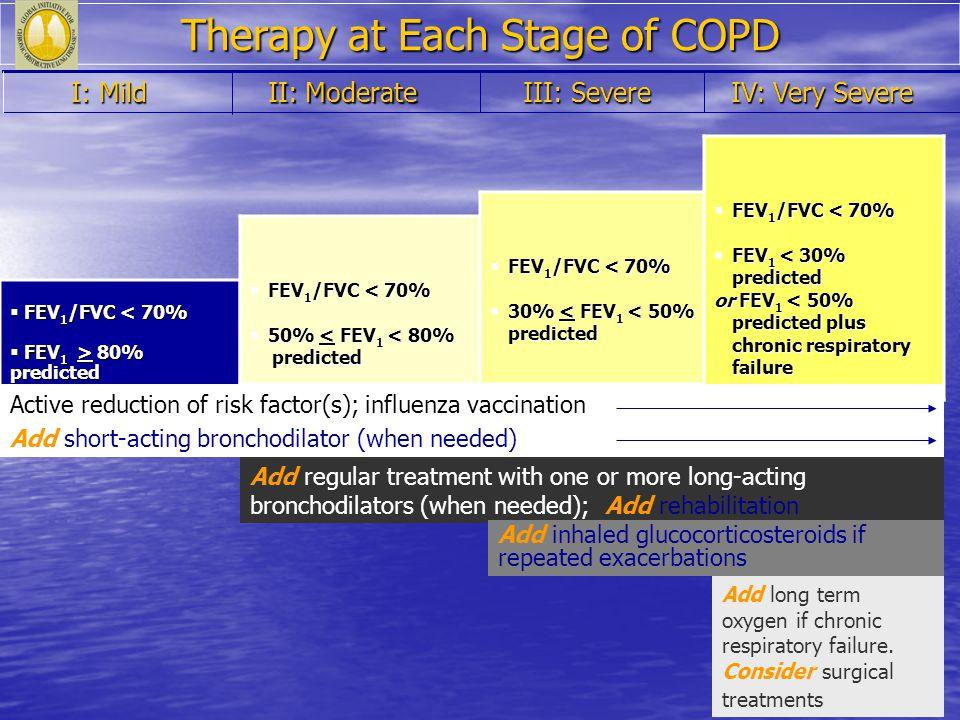 IV: Very Severe IV: Very Severe III: Severe III: Severe II: Moderate II: Moderate I: Mild I: Mild Therapy at Each Stage of COPD FEV 1 /FVC < 70% FEV 1