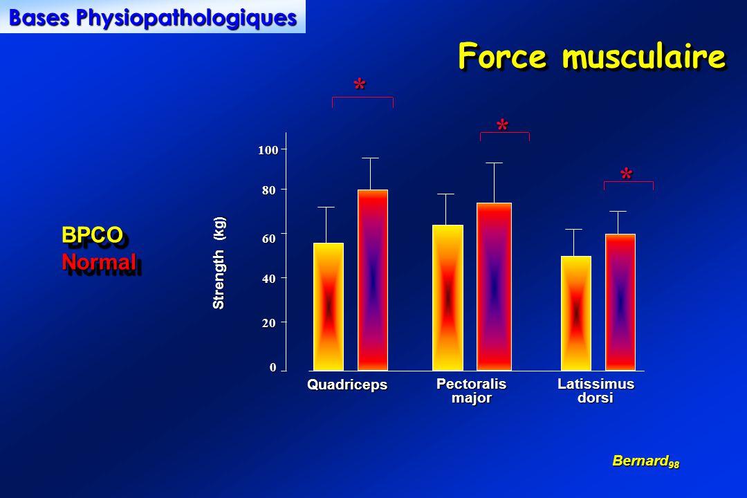 Force musculaire 0 20 40 60 80 100** * Quadriceps PectoralismajorLatissimusdorsi Strength (kg) BPCONormalBPCONormal Bernard 98 Bases Physiopathologiques