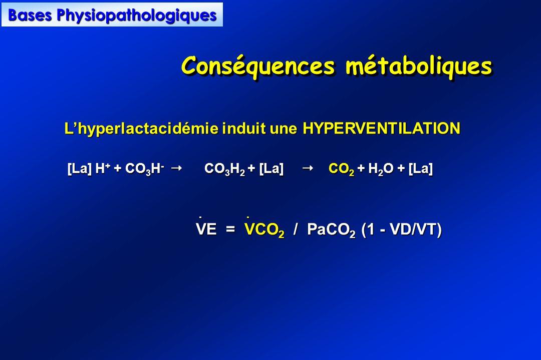 [La] H + + CO 3 H - CO 3 H 2 + [La] CO 2 + H 2 O + [La] VE = VCO 2 / PaCO 2 (1 - VD/VT)........ Lhyperlactacidémie induit une HYPERVENTILATION Lhyperl