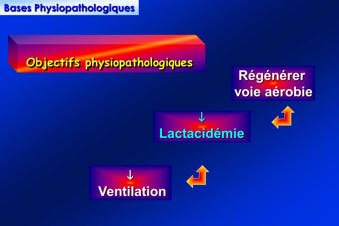 Régénérer voie aérobie Lactacidémie Ventilation Ventilation Objectifs physiopathologiques Bases Physiopathologiques