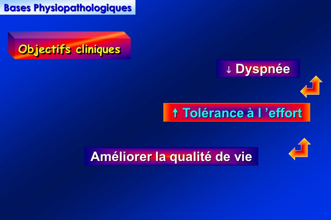 Dyspnée Dyspnée Tolérance à l effort Tolérance à l effort Améliorer la qualité de vie Objectifs cliniques Bases Physiopathologiques