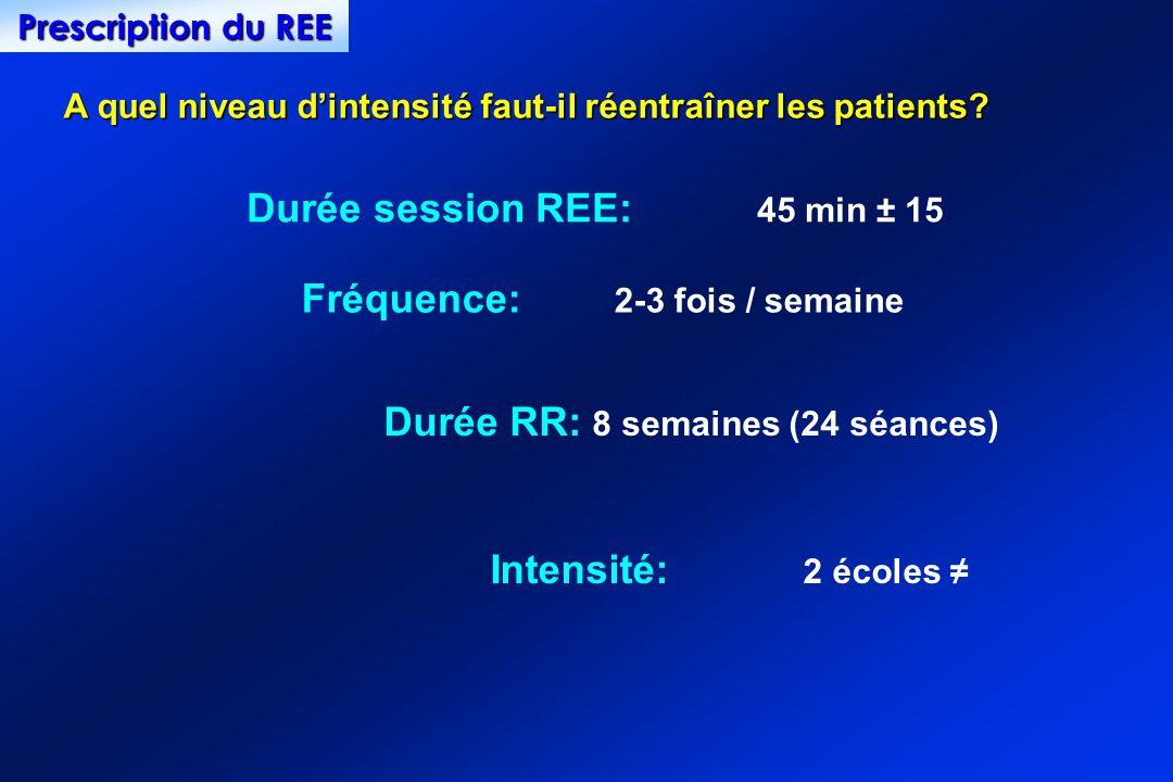 A quel niveau dintensité faut-il réentraîner les patients? Durée session REE: 45 min ± 15 Fréquence: 2-3 fois / semaine Intensité: 2 écoles Prescripti