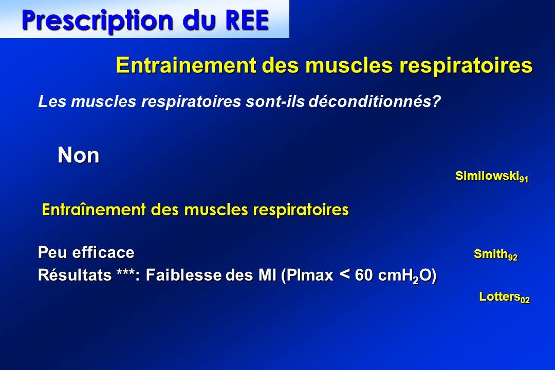 Entraînement des muscles respiratoires Les muscles respiratoires sont-ils déconditionnés? Non Similowski 91 Peu efficace Smith 92 Résultats ***: Faibl