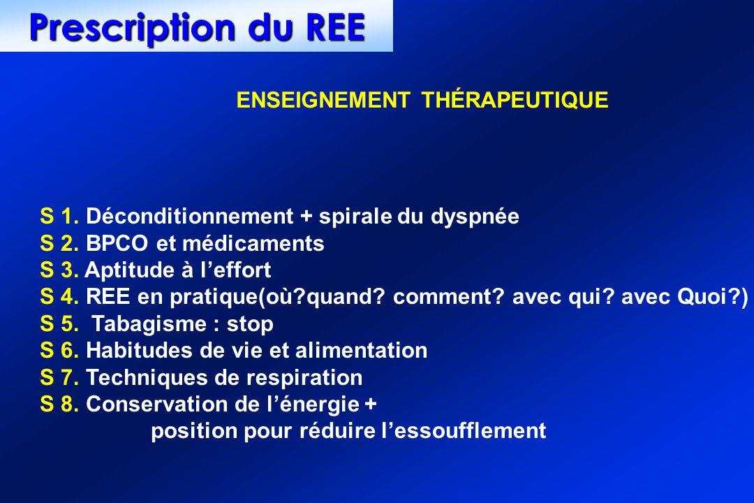 S 1. Déconditionnement + spirale du dyspnée S 2. BPCO et médicaments S 3. Aptitude à leffort S 4. REE en pratique(où?quand? comment? avec qui? avec Qu