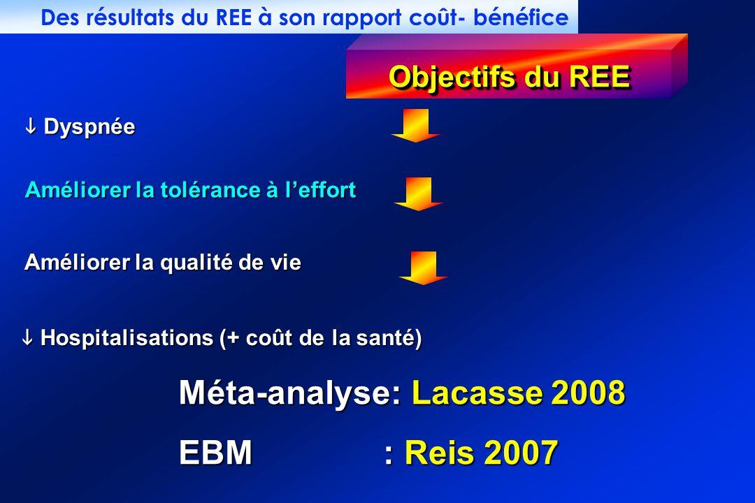 Des résultats du REE à son rapport coût- bénéfice Dyspnée Dyspnée Améliorer la qualité de vie Objectifs du REE Améliorer la tolérance à leffort Hospitalisations (+ coût de la santé) Hospitalisations (+ coût de la santé) Méta-analyse: Lacasse 2008 EBM : Reis 2007