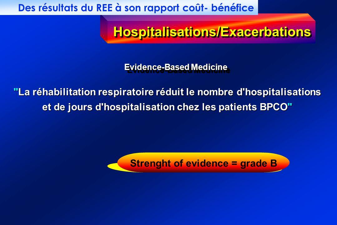 Hospitalisations/ExacerbationsHospitalisations/Exacerbations Evidence-Based Medicine