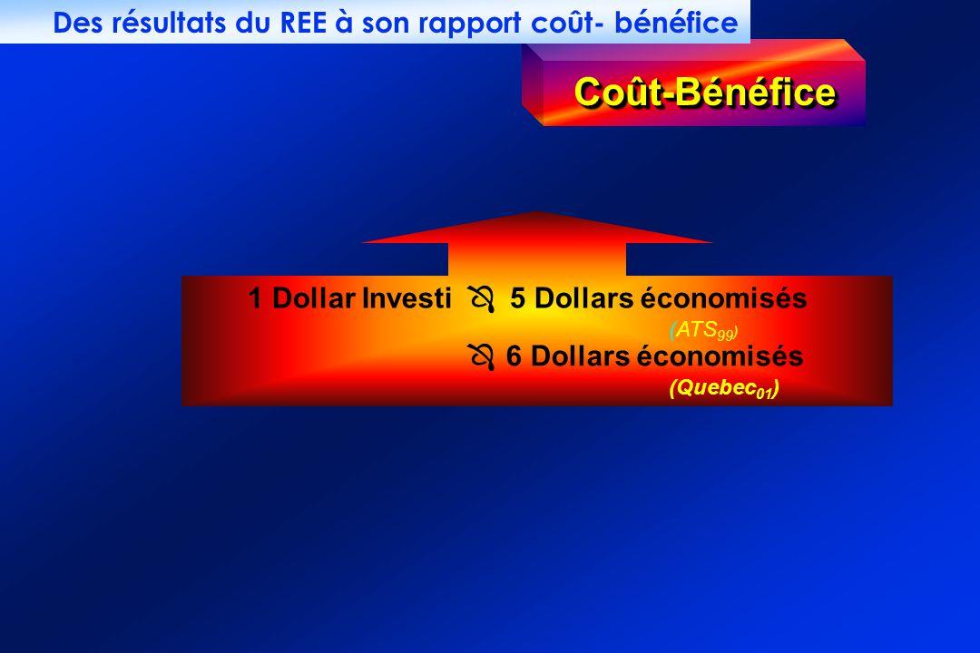 Coût-BénéficeCoût-Bénéfice 1 Dollar Investi 5 Dollars économisés Ô (ATS 99 ) Ô 6 Dollars économisés (Quebec 01 ) Des résultats du REE à son rapport coût- bénéfice