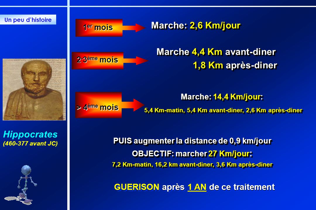 Marche: 2,6 Km/jour Marche 4,4 Km avant-diner 1,8 Km après-diner 1,8 Km après-diner Marche 4,4 Km avant-diner 1,8 Km après-diner 1,8 Km après-diner 2 - 3 ème mois 1 er mois GUERISON après 1 AN de ce traitement PUIS augmenter la distance de 0,9 km/jour OBJECTIF: marcher 27 Km/jour : 7,2 Km-matin, 16,2 km avant-diner, 3,6 Km après-diner PUIS augmenter la distance de 0,9 km/jour OBJECTIF: marcher 27 Km/jour : 7,2 Km-matin, 16,2 km avant-diner, 3,6 Km après-diner Marche: 14,4 Km/jour: 5,4 Km-matin, 5,4 Km avant-diner, 2,6 Km après-diner 5,4 Km-matin, 5,4 Km avant-diner, 2,6 Km après-diner Marche: 14,4 Km/jour: 5,4 Km-matin, 5,4 Km avant-diner, 2,6 Km après-diner 5,4 Km-matin, 5,4 Km avant-diner, 2,6 Km après-diner Un peu dhistoire > 4 ème mois Hippocrates (460-377 avant JC)