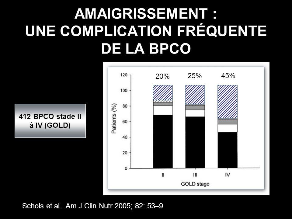 AMAIGRISSEMENT : UNE COMPLICATION FRÉQUENTE DE LA BPCO Schols et al. Am J Clin Nutr 2005; 82: 53–9 412 BPCO stade II à IV (GOLD) 20% 25%45%