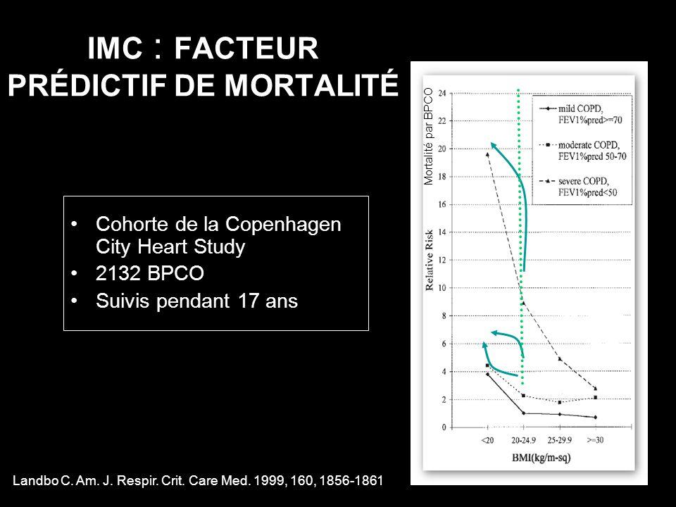 IMC : FACTEUR PRÉDICTIF DE MORTALITÉ Cohorte de la Copenhagen City Heart Study 2132 BPCO Suivis pendant 17 ans Landbo C. Am. J. Respir. Crit. Care Med