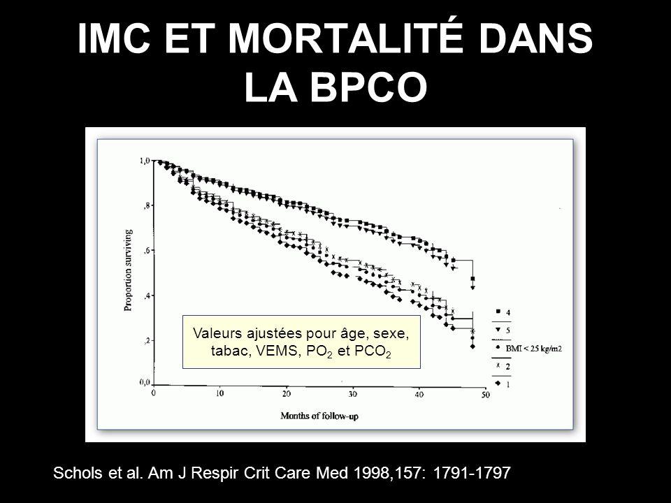 IMC ET MORTALITÉ DANS LA BPCO Schols et al. Am J Respir Crit Care Med 1998,157: 1791-1797 Valeurs ajustées pour âge, sexe, tabac, VEMS, PO 2 et PCO 2
