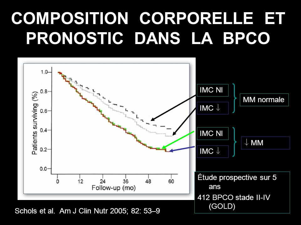 COMPOSITION CORPORELLE ET PRONOSTIC DANS LA BPCO Schols et al. Am J Clin Nutr 2005; 82: 53–9 Étude prospective sur 5 ans 412 BPCO stade II-IV (GOLD) M