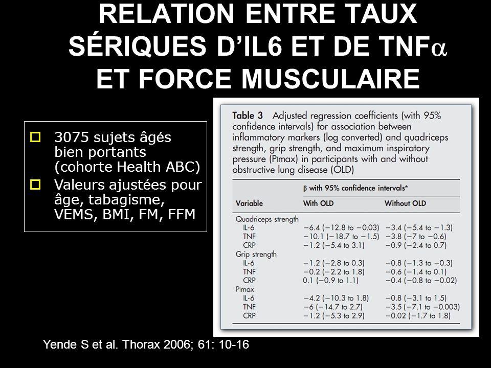 RELATION ENTRE TAUX SÉRIQUES DIL6 ET DE TNF ET FORCE MUSCULAIRE Yende S et al. Thorax 2006; 61: 10-16 3075 sujets âg é s bien portants (cohorte Health