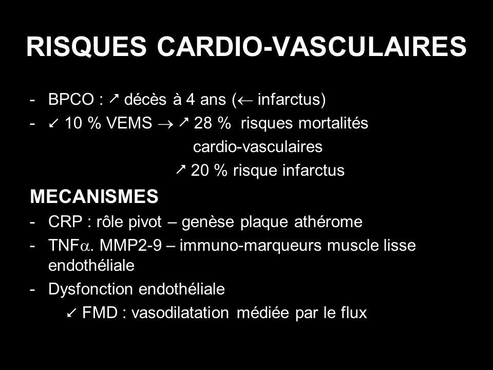 RISQUES CARDIO-VASCULAIRES -BPCO : décès à 4 ans ( infarctus) - 10 % VEMS 28 % risques mortalités cardio-vasculaires 20 % risque infarctus MECANISMES