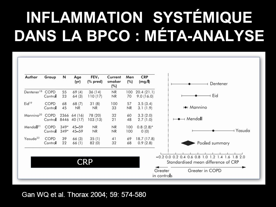 OBJECTIFS – PERSPECTIVES Rétablir – Prévenir -Déséquilibre cytokinique proinflammatoire -Dysfonction musculaire – osseux endothéliale neuro-psychique endocrine – métabolique érythropoétique Ajuster traitement : réhabilitation – corticoïdes Améliorer : qualité vie – pronostic