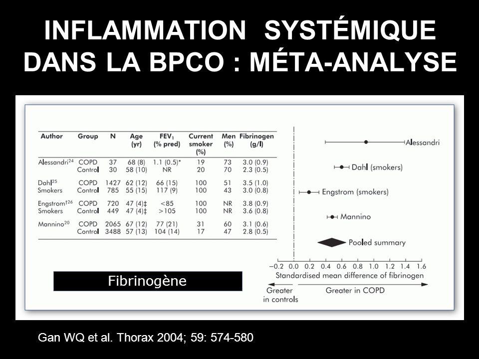 INFLAMMATION SYSTÉMIQUE DANS LA BPCO : MÉTA-ANALYSE Gan WQ et al. Thorax 2004; 59: 574-580 Fibrinogène