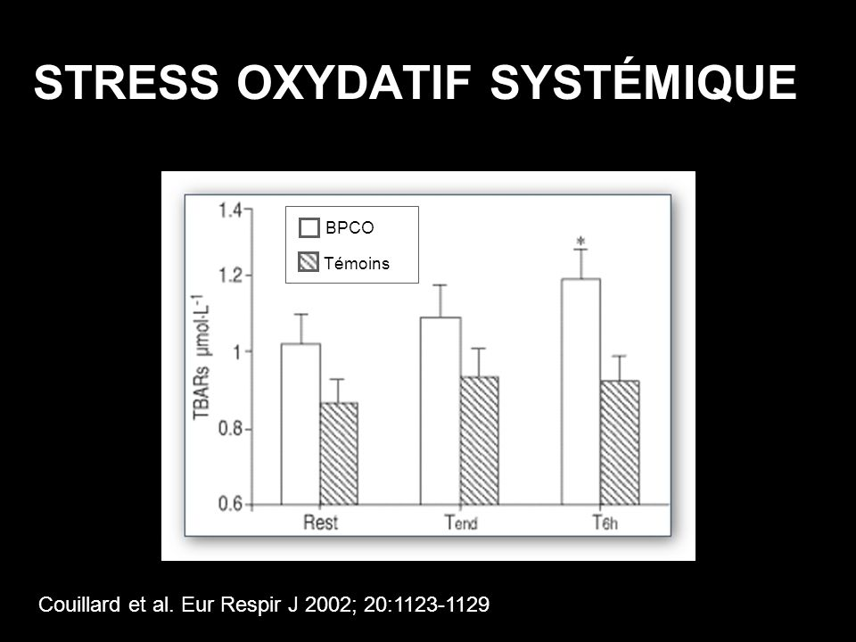 STRESS OXYDATIF SYSTÉMIQUE Couillard et al. Eur Respir J 2002; 20:1123-1129 BPCO Témoins