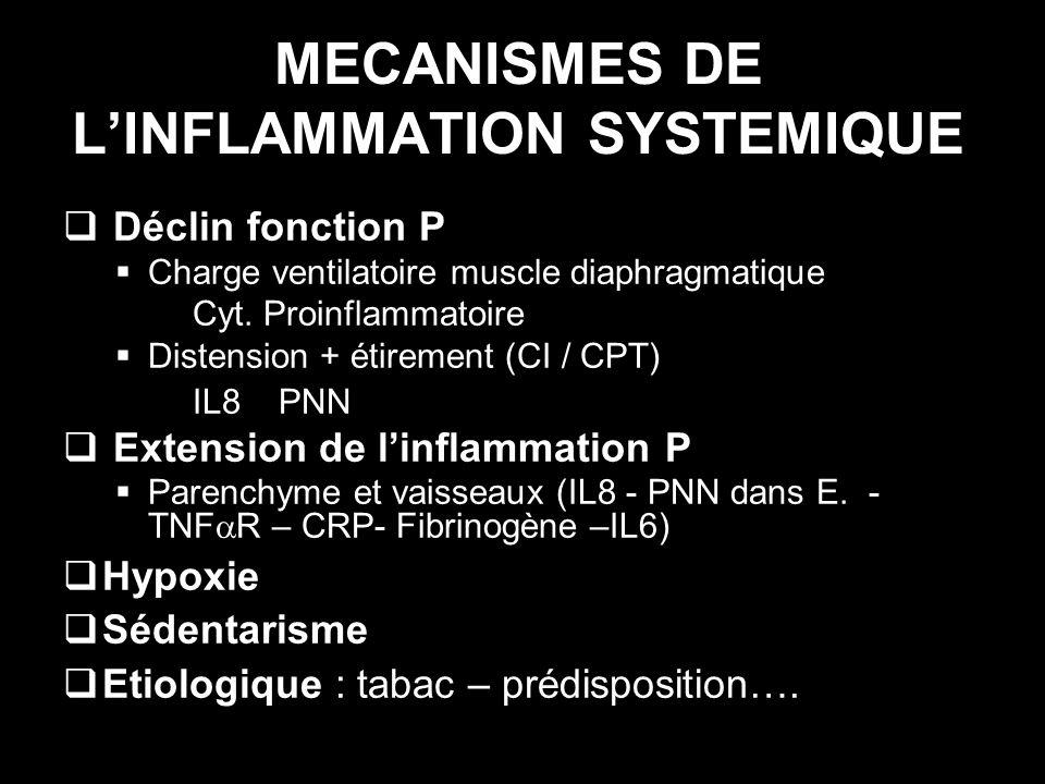 MECANISMES DE LINFLAMMATION SYSTEMIQUE Déclin fonction P Charge ventilatoire muscle diaphragmatique Cyt. Proinflammatoire Distension + étirement (CI /