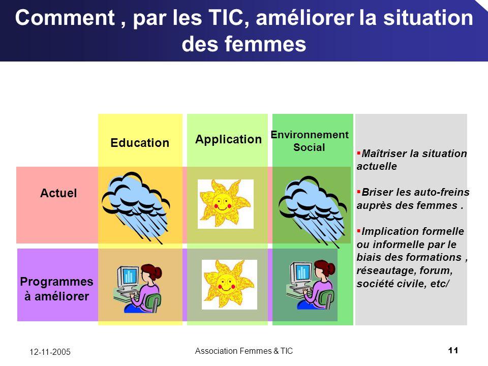 Association Femmes & TIC11 12-11-2005 Comment, par les TIC, améliorer la situation des femmes Education Application Actuel Environnement Social Programmes à améliorer Maîtriser la situation actuelle Briser les auto-freins auprès des femmes.