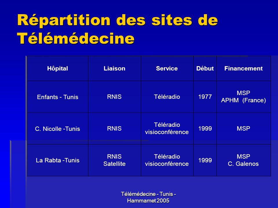 Télémédecine - Tunis - Hammamet 2005 Répartition des sites de Télémédecine HôpitalLiaisonServiceDébutFinancement Enfants - TunisRNISTéléradio1977 MSP