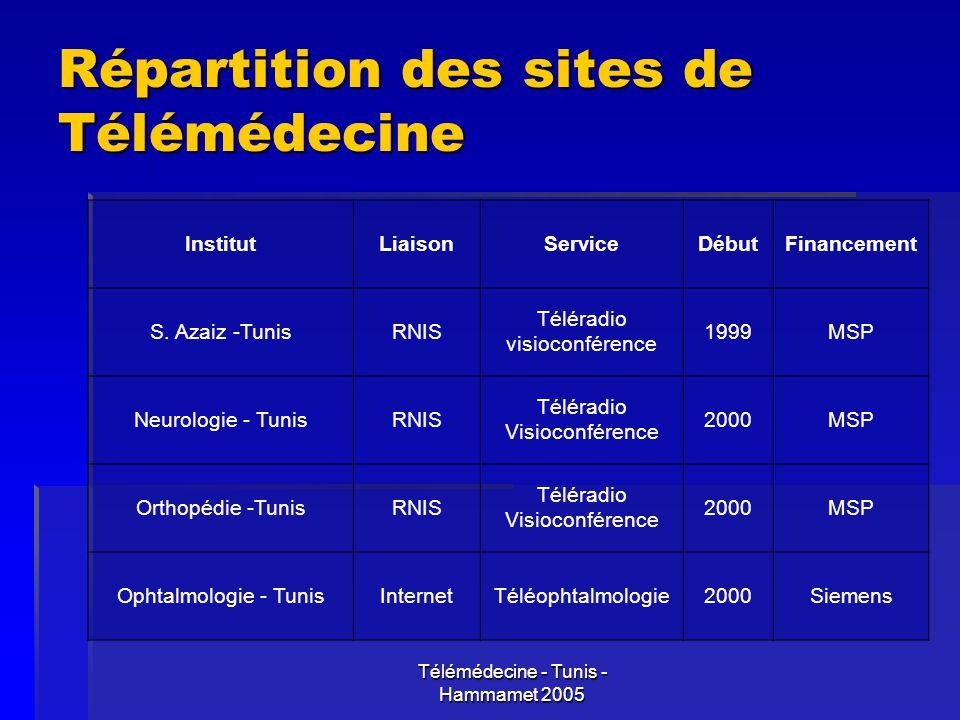 Télémédecine - Tunis - Hammamet 2005 Répartition des sites de Télémédecine InstitutLiaisonServiceDébutFinancement S. Azaiz -TunisRNIS Téléradio visioc
