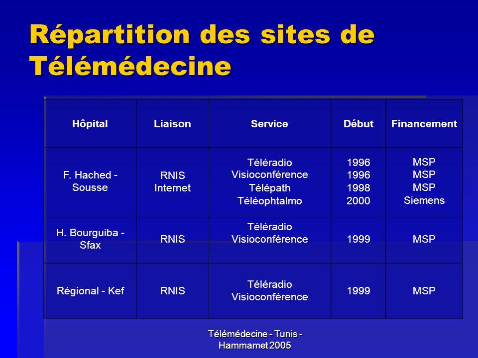 Télémédecine - Tunis - Hammamet 2005 Répartition des sites de Télémédecine HôpitalLiaisonServiceDébutFinancement F. Hached - Sousse RNIS Internet Télé
