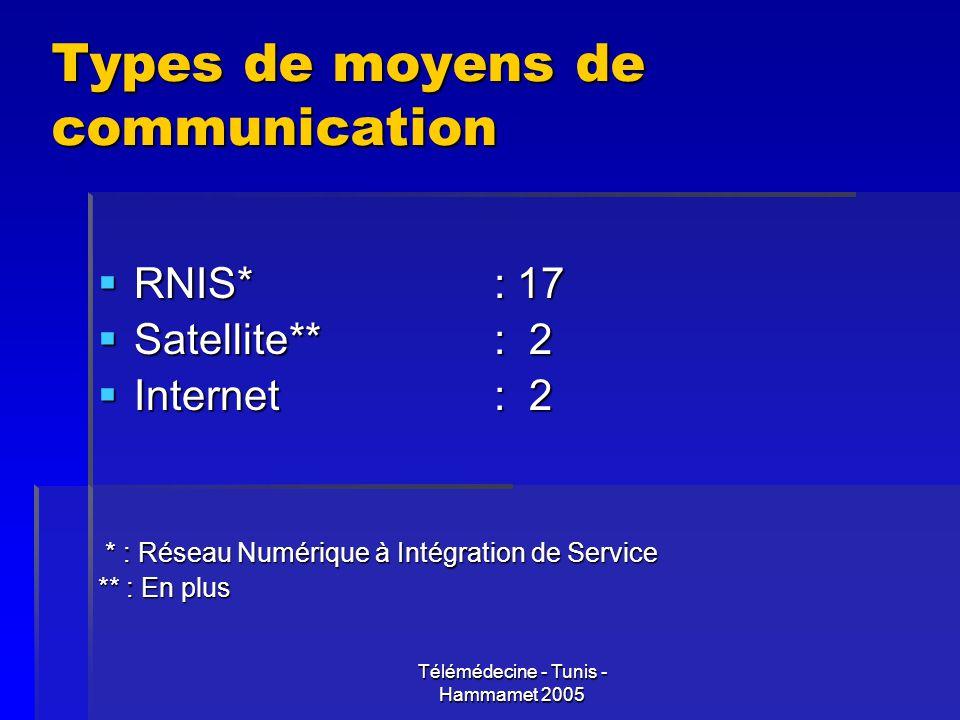 Télémédecine - Tunis - Hammamet 2005 Types de moyens de communication RNIS* : 17 RNIS* : 17 Satellite** : 2 Satellite** : 2 Internet : 2 Internet : 2