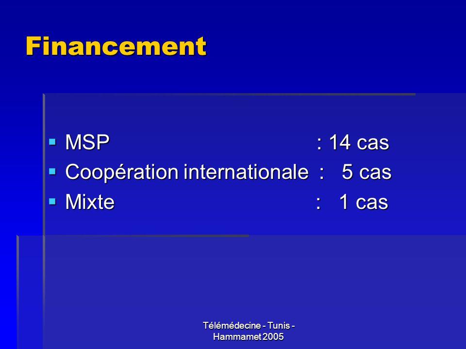 Télémédecine - Tunis - Hammamet 2005 Financement MSP : 14 cas MSP : 14 cas Coopération internationale : 5 cas Coopération internationale : 5 cas Mixte