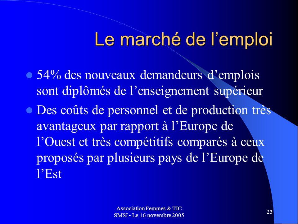 Association Femmes & TIC SMSI - Le 16 novembre 2005 23 Le marché de lemploi 54% des nouveaux demandeurs demplois sont diplômés de lenseignement supérieur Des coûts de personnel et de production très avantageux par rapport à lEurope de lOuest et très compétitifs comparés à ceux proposés par plusieurs pays de lEurope de lEst