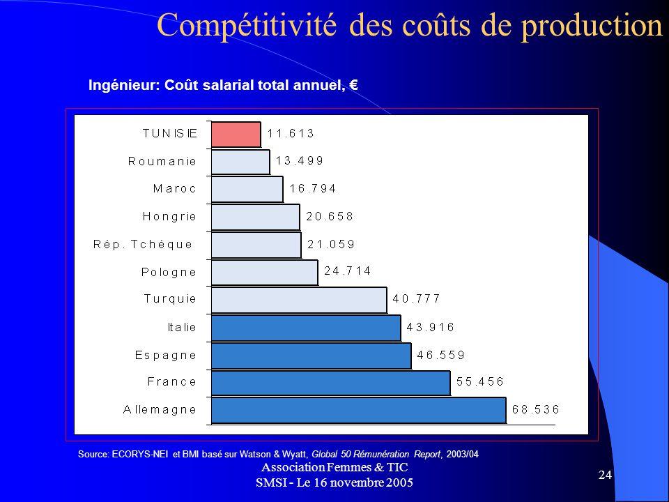 Association Femmes & TIC SMSI - Le 16 novembre 2005 24 Compétitivité des coûts de production Ingénieur: Coût salarial total annuel, Source: ECORYS-NEI et BMI basé sur Watson & Wyatt, Global 50 Rémunération Report, 2003/04