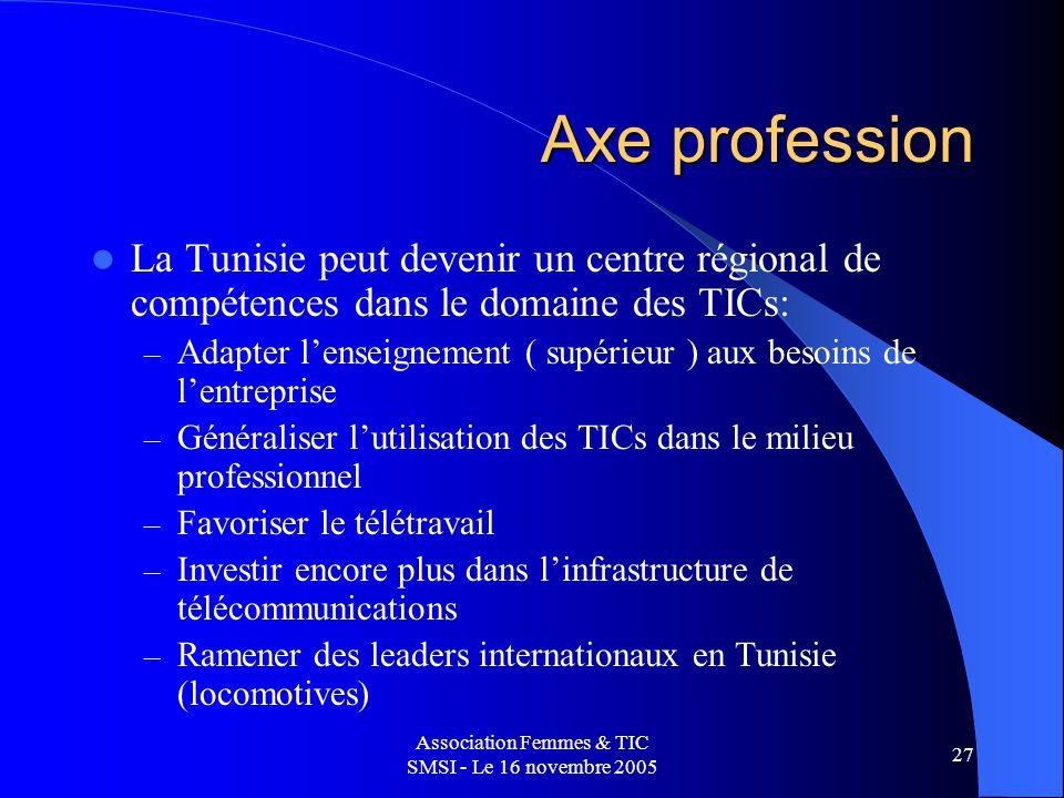 Association Femmes & TIC SMSI - Le 16 novembre 2005 27 Axe profession La Tunisie peut devenir un centre régional de compétences dans le domaine des TICs: – Adapter lenseignement ( supérieur ) aux besoins de lentreprise – Généraliser lutilisation des TICs dans le milieu professionnel – Favoriser le télétravail – Investir encore plus dans linfrastructure de télécommunications – Ramener des leaders internationaux en Tunisie (locomotives)