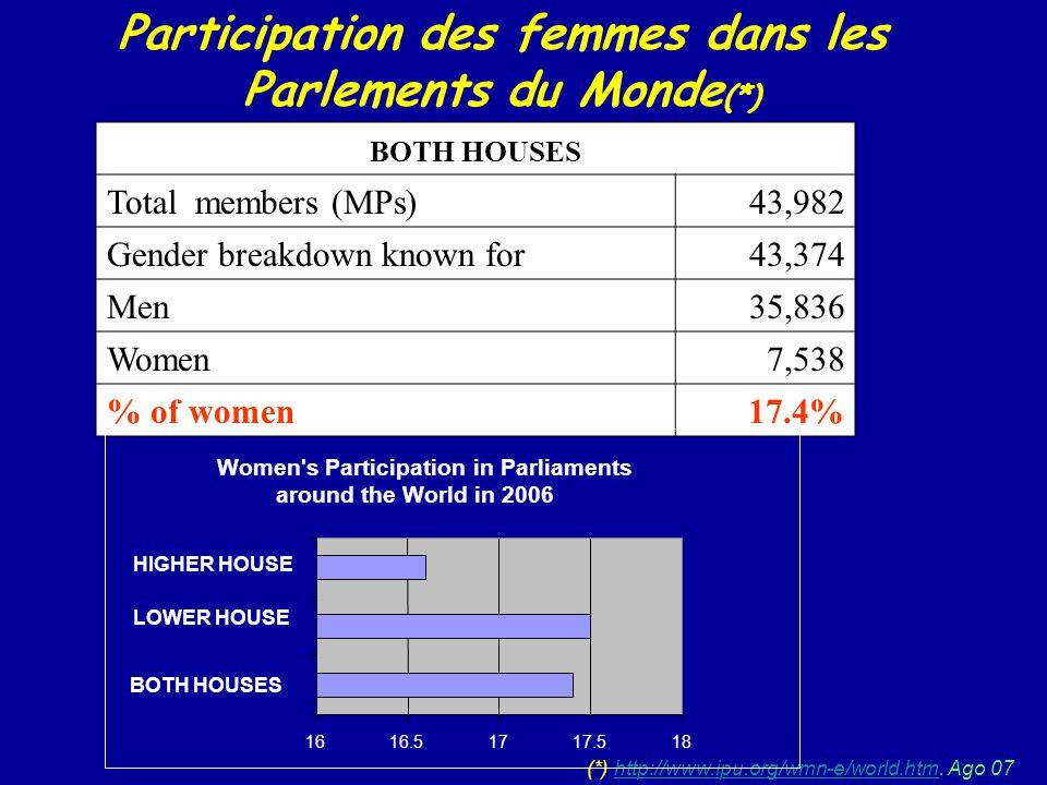 Participation des femmes dans les Parlements du Monde (*) (*) http://www.ipu.org/wmn-e/world.htm. Ago 07http://www.ipu.org/wmn-e/world.htm BOTH HOUSES