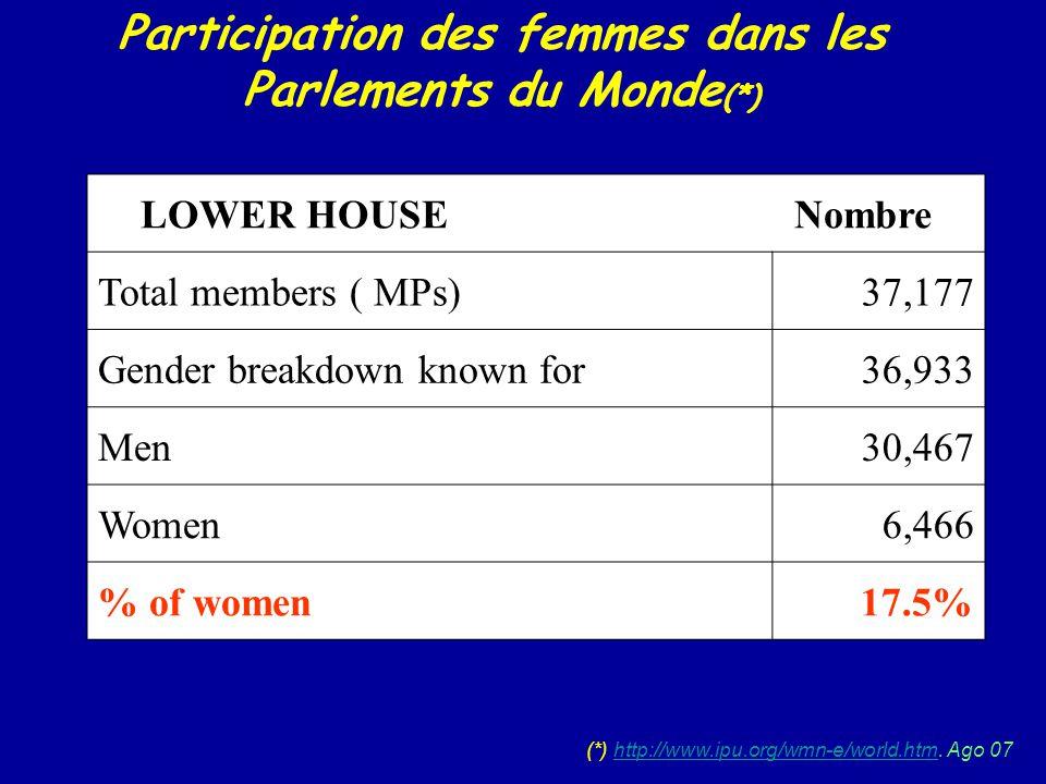 Participation des femmes dans les Parlements du Monde (*) (*) http://www.ipu.org/wmn-e/world.htm. Ago 07http://www.ipu.org/wmn-e/world.htm LOWER HOUSE