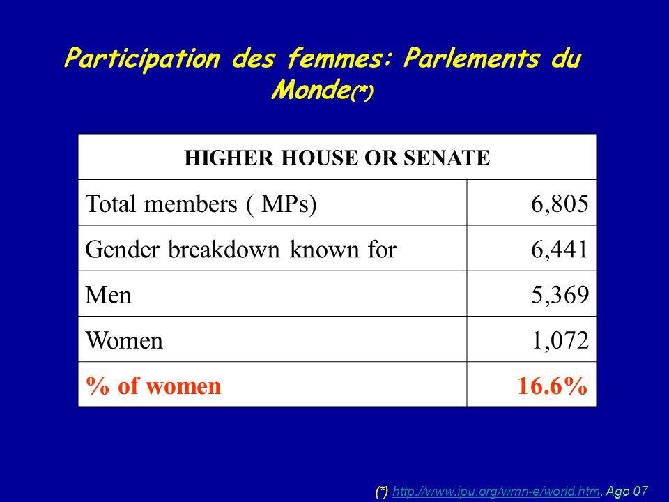 Participation des femmes: Parlements du Monde (*) (*) http://www.ipu.org/wmn-e/world.htm. Ago 07http://www.ipu.org/wmn-e/world.htm HIGHER HOUSE OR SEN