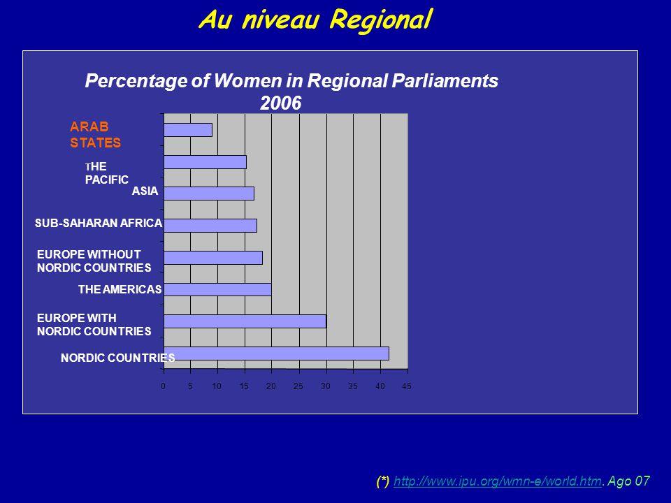(*) http://www.ipu.org/wmn-e/world.htm. Ago 07http://www.ipu.org/wmn-e/world.htm Au niveau Regional Percentage of Women in Regional Parliaments 2006 0