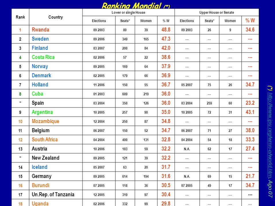 (*) http://www.ipu.org/wmn-e/world.htm. Ago 07http://www.ipu.org/wmn-e/world.htm Ranking Mondial (*) RankCountry Lower or single HouseUpper House or S