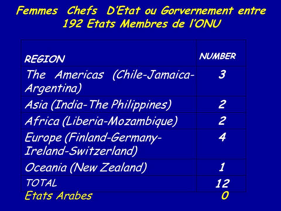 Femmes Chefs DEtat ou Gorvernement entre 192 Etats Membres de lONU REGION NUMBER The Americas (Chile-Jamaica- Argentina) 3 Asia (India-The Philippines