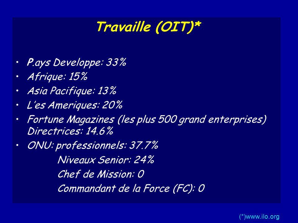 Travaille (OIT)* P.ays Developpe: 33% Afrique: 15% Asia Pacifique: 13% Les Ameriques: 20% Fortune Magazines (les plus 500 grand enterprises) Directrices: 14.6% ONU: professionnels: 37.7% Niveaux Senior: 24% Chef de Mission: 0 Commandant de la Force (FC): 0 (*)www.ilo.org