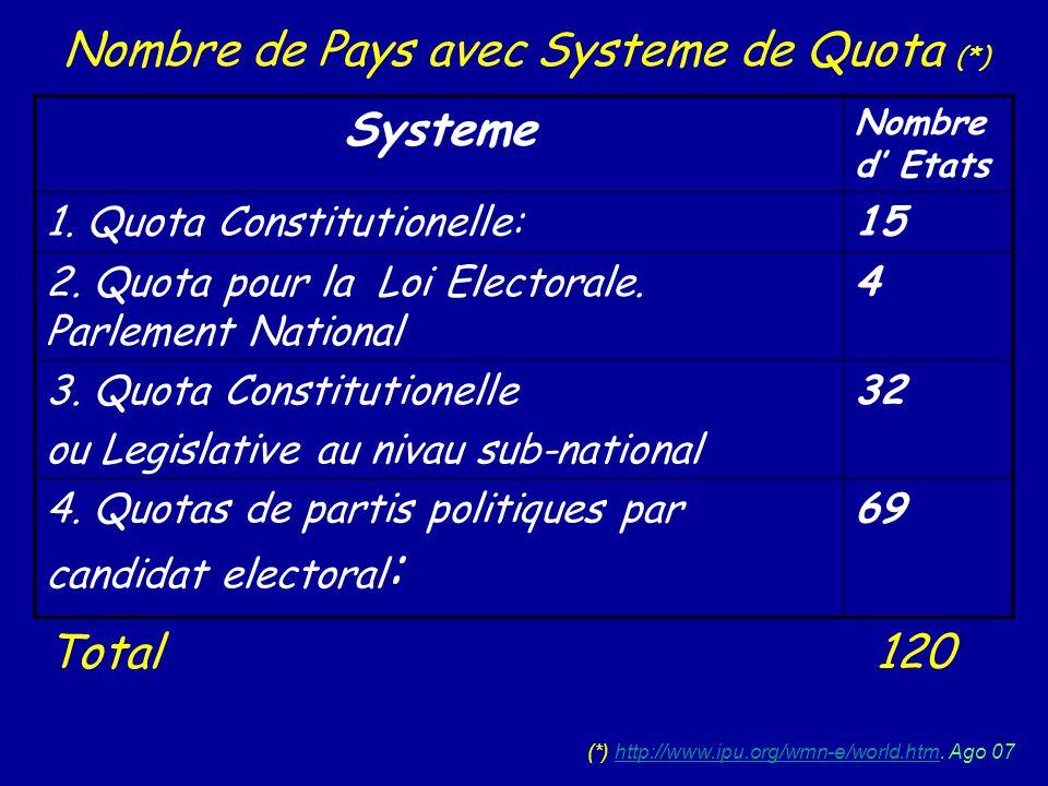 Systeme Nombre d Etats 1. Quota Constitutionelle:15 2. Quota pour la Loi Electorale. Parlement National 4 3. Quota Constitutionelle ou Legislative au
