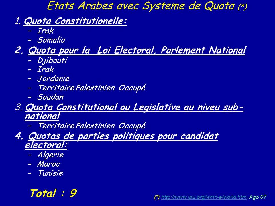 1. Quota Constitutionelle: –Irak –Somalia 2. Quota pour la Loi Electoral. Parlement National –Djibouti –Irak –Jordanie –Territoire Palestinien Occupé