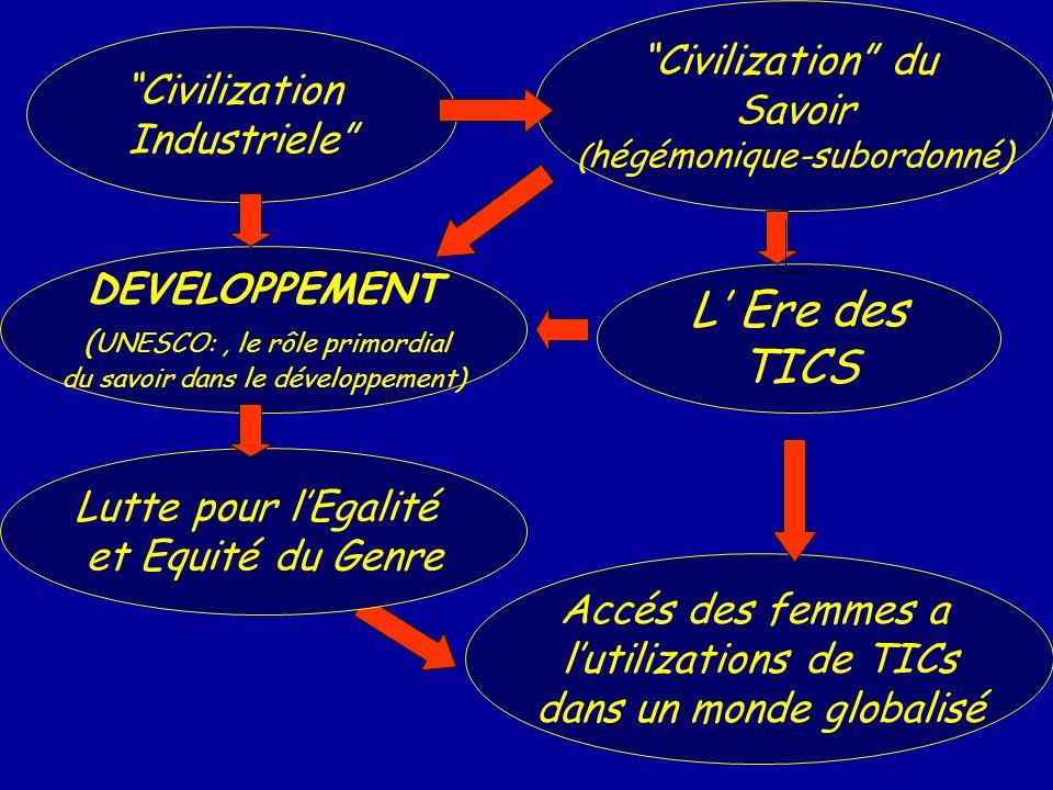 L Ere des TICS Civilization du Savoir ( hégémonique-subordonné) Civilization Industriele Accés des femmes a lutilizations de TICs dans un monde globalisé Lutte pour lEgalité et Equité du Genre DEVELOPPEMENT ( UNESCO:, le rôle primordial du savoir dans le développement)