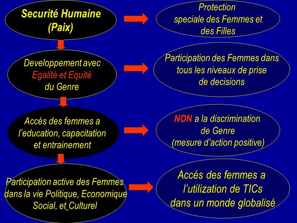 Protection speciale des Femmes et des Filles Accés des femmes a leducation, capacitation et entrainement NON a la discrimination de Genre (mesure dact