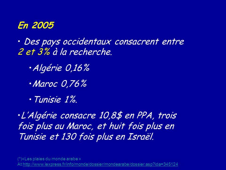 En 2005 Des pays occidentaux consacrent entre 2 et 3% à la recherche. Algérie 0,16% Maroc 0,76% Tunisie 1%. LAlgérie consacre 10,8$ en PPA, trois fois